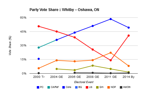 Whitby-Oshawa_2000-14_voteshare